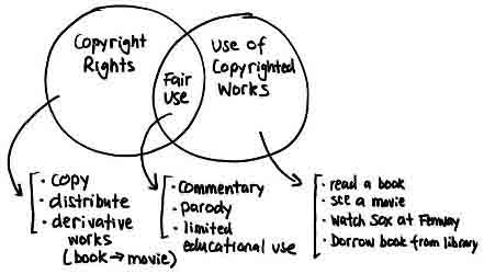 Use of copyright