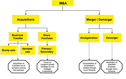 what are mergers and acquisitions transactions and how they are
