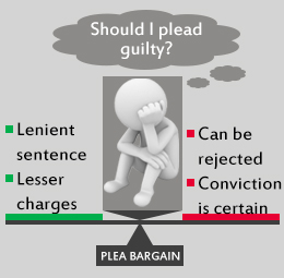 the plea bargaining process essay
