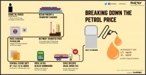 Indian-Petrol-Price-Breakdown-Infographic