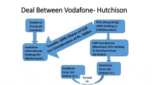 the-vodafone-vs-union-of-indiaincome-tax-dept-8-638