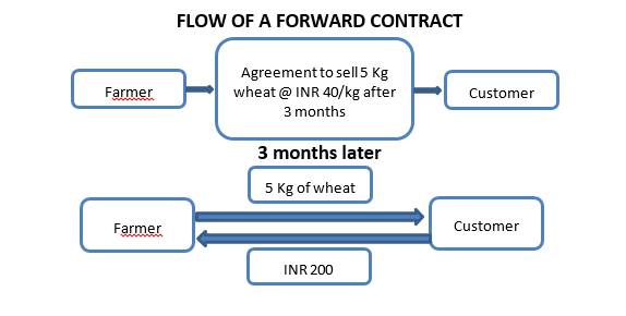 Flow Of Forward Contract