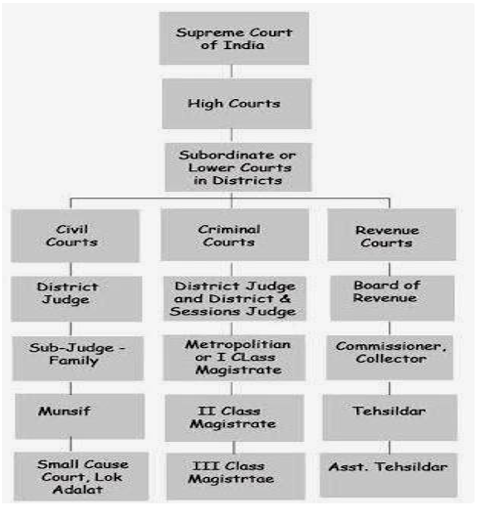 Hierarchial Structure of Indian Courts