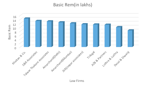 Top 10 Law Firms That Pay The Highest Salary In India