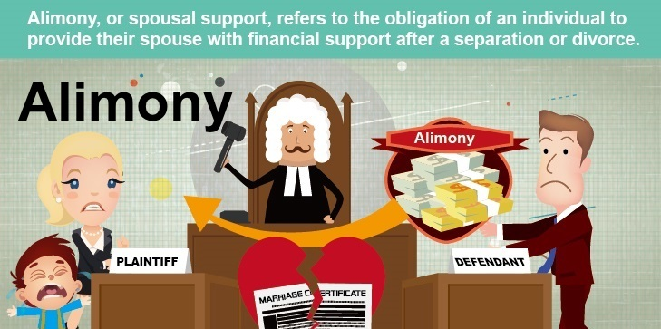 Divorce alimony laws in india
