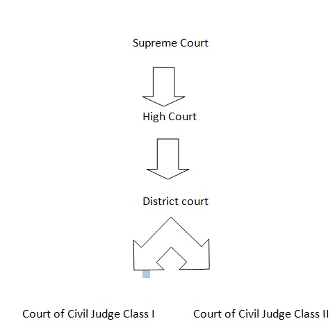 Procedure for transfer of a case from one court to another