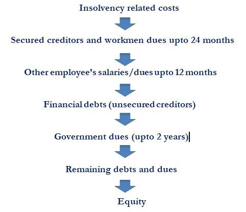 Financial Creditors vs  Operational Creditors – Who is