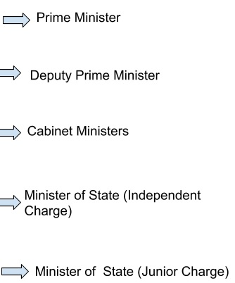 powers and functions of prime minister of india