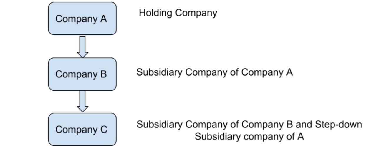 meaning of holding company and subsidiary company