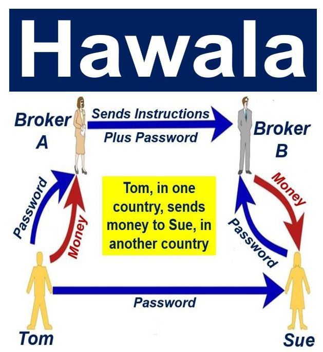 All that you must know about Hawala Transactions