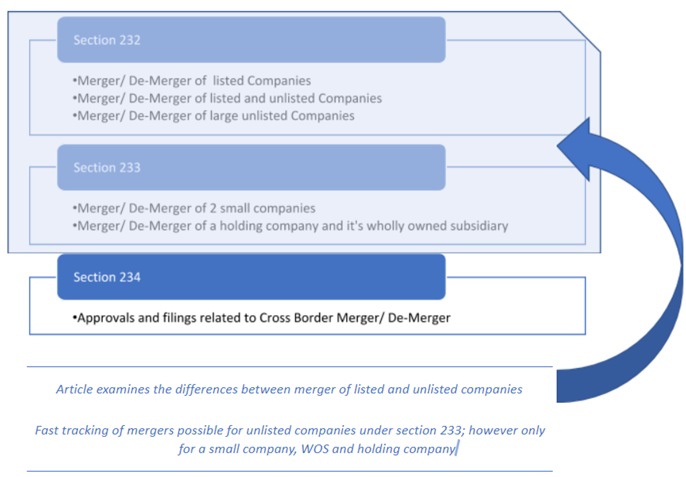 Differences Between Mergers Of Listed And Unlisted Companies
