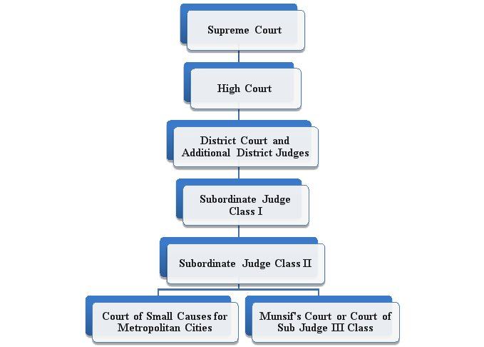 hierarchy of courts in India