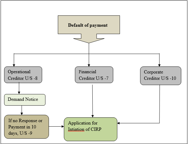 Corporate Insolvency and Resolution Process - iPleaders
