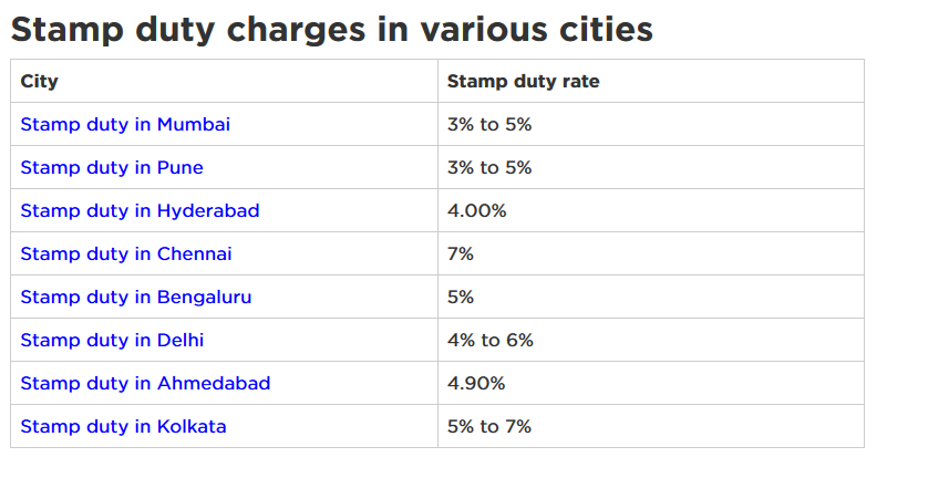 Screenshot_2018-05-24-What-is-Stamp-Duty-Rates-Charges-on-Property-Housing-News.png